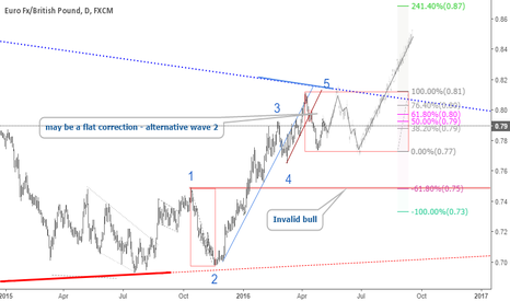 EURGBP: EURGBP: Observing corrective wave - A buy chance