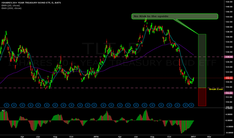 TLT: Neutral - ATM Ratio on TLT with no risk to the upside
