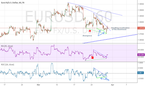 EURUSD: weakening in the continuation of the bearish trend