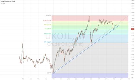 UKOIL: OIL BRENT