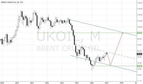 UKOIL: Идея брент на 2017 год