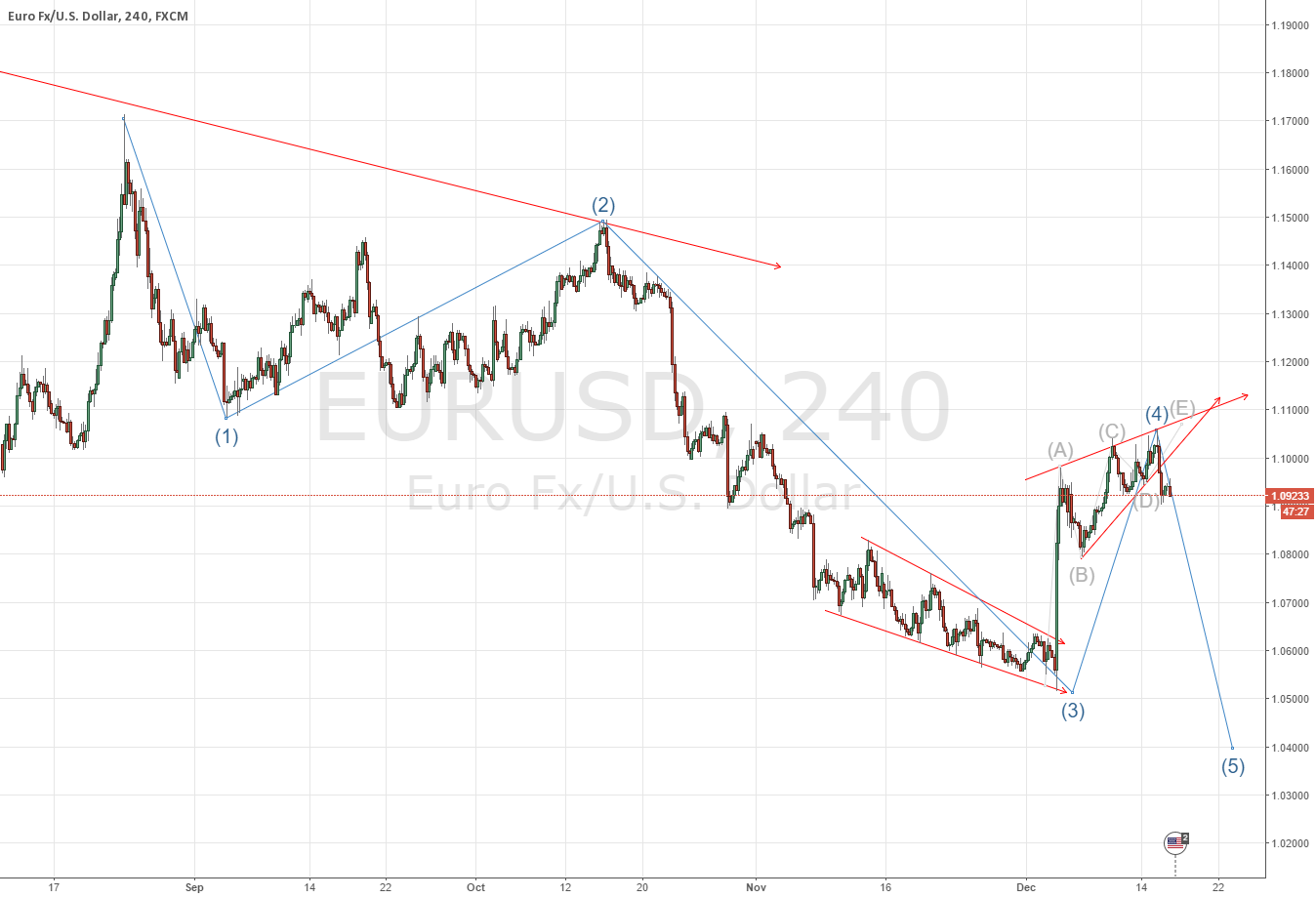 My wave count on EURUSD