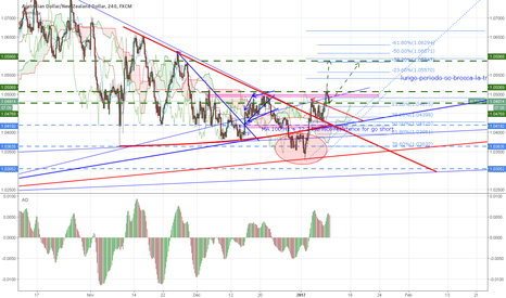 AUDNZD: LONG AUD/NZD IDEA