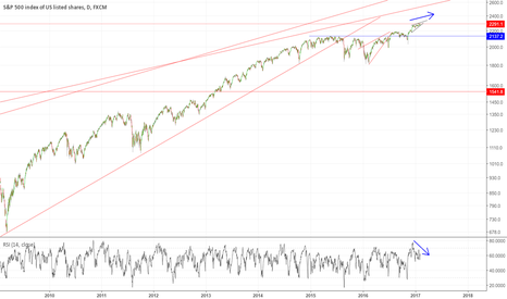 SPX500: #SPX500 could this be the big short?