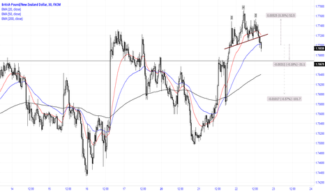 GBPNZD: H&S formation
