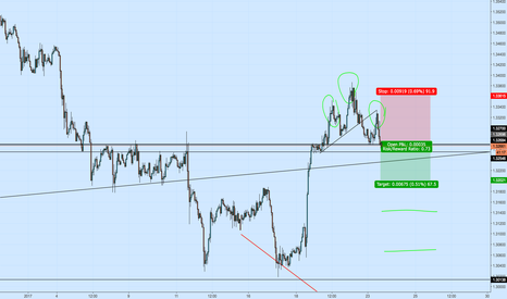 USDCAD: USDCAD 1H Triple Top/Head & Shoulders