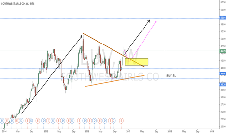LUV: TRIANGLE BREAKOUT