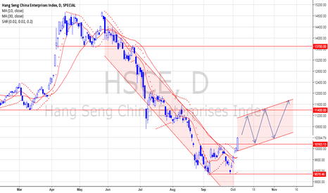 HSCE: CHINA is moving up