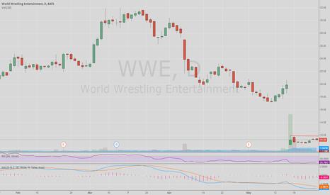 WWE: WWE Daily
