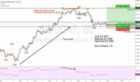 NZDCHF: Trade of The Day Long NZDCHF