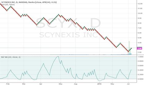 SCYX: bottom