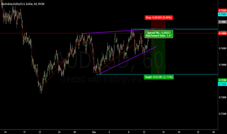 AUDUSD: AUDUSD Great Risk:Reward Trade!