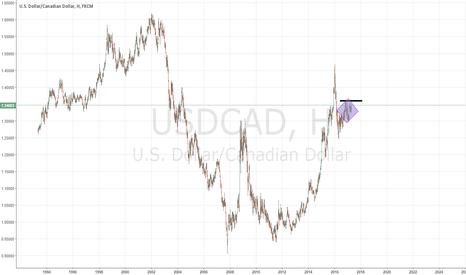 USDCAD: https://ru.tradingview.com/chart/a6i2VwuV/