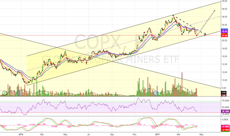 COPX: Possible Bounce Off Channel Support