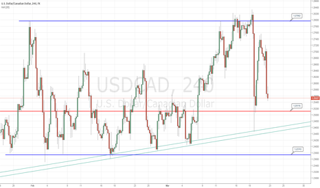 USDCAD: LONG TERM USDCAD