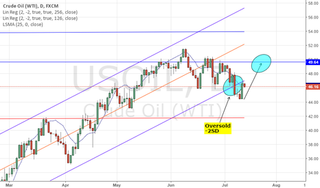 USOIL: USOIL UKOIL: IEA MONTHLY OIL REPORT - BREXIT; DEMAND > SUPPLY 17