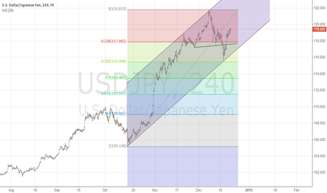 USDJPY: usdjpy how to go?
