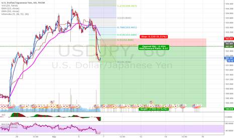USDJPY: USDJPY: Selling at todays pivot level near 38.2% fibonacci