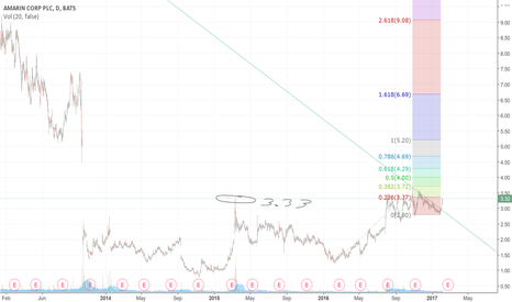 AMRN: We are about to break into the GAP