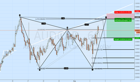 AUDCAD: AUDCAD Potential Bullish Gartley