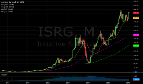 ISRG: > double top
