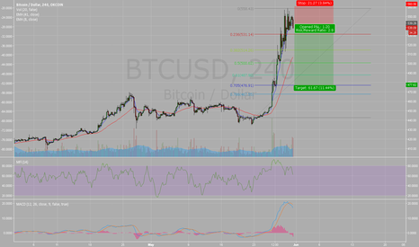 BTCUSD: Great Leg up - Time for correction