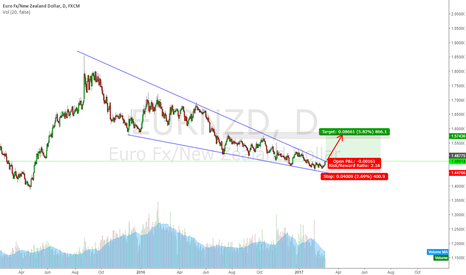 EURNZD: EURNZD Looking for breakout