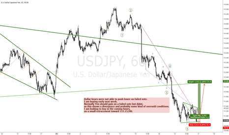 USDJPY: USDJPY HAS ROOM FOR A CORRECTIVE MOVE HIGHER