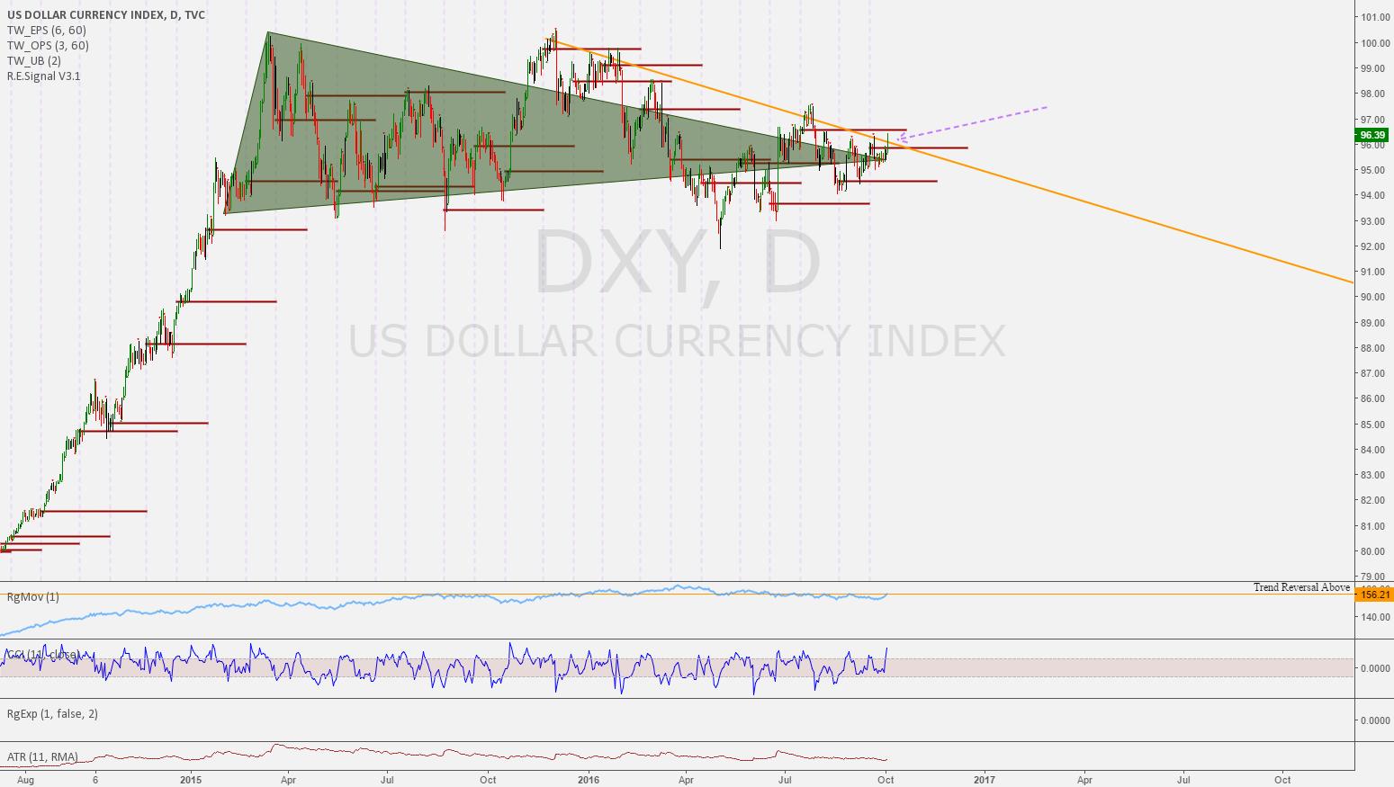 DXY Trend Reversal