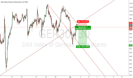 GER30: DAX SHORT at Market