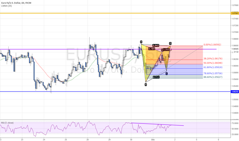 EURUSD: Potential bearish gartley pattern on EURUSD