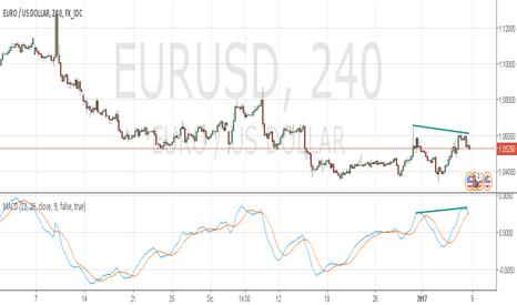 EURUSD: EURUSD Bajista, con divergencia oculta en gráficos de 4H
