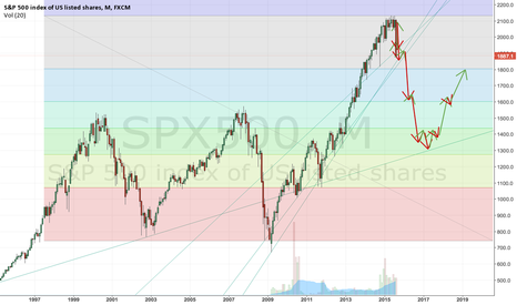 SPX500: SNP500 LONG TERM CORRECTION