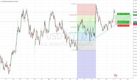 USDTRY: USD/TRY IDEA