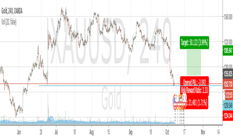 XAUUSD: GOLD to 1280-1306 then sell again