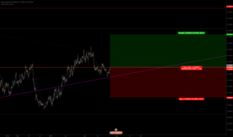 NZDUSD: looking for a retest