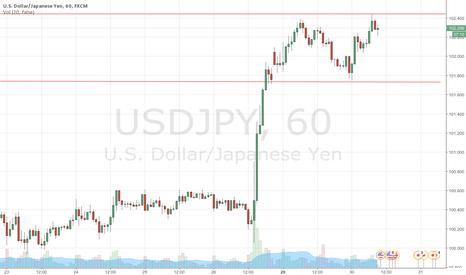 USDJPY: USD/JPY side moving