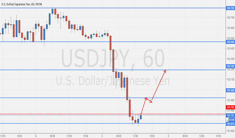 USDJPY: Indecision candle pattern trading