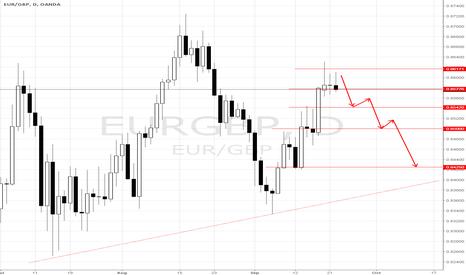 EURGBP: eur4/gbp sell
