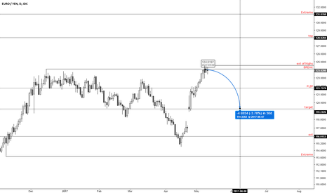 EURJPY: eurjpy map for the short-term ahead of ECB