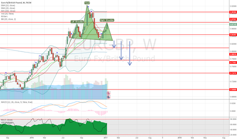 EURGBP: EURGBP potential head & shoulder pattern forming on weekly chart