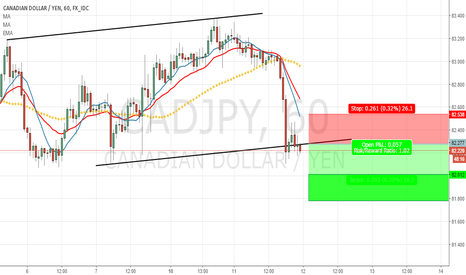 CADJPY: CADJPY - 1h - Bearish Idea