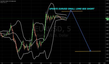 EURUSD: UPDATE EURUSD SMALL LONG BIG SHORT
