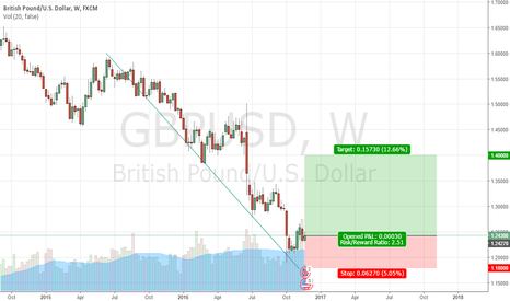 GBPUSD: GBP/USD poised for a REBOUND (Long Bias)