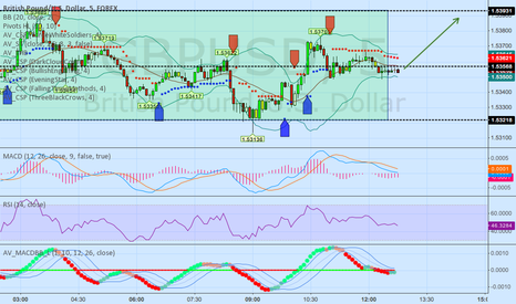 GBPUSD: GBPUSD  Inverse head and shoulders ranging
