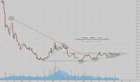 BBRY: Does The CHART Look Good or Bad?  Can You Guess the Stock?
