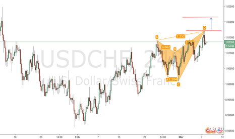 USDCHF: Bearish Shark