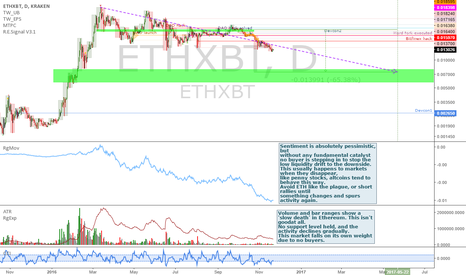 ETHXBT: Ethereum: how altcoin bull markets usually die...
