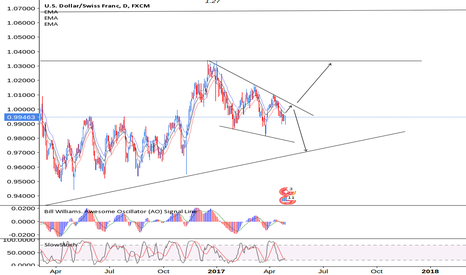 USDCHF: USDCHF To Test Daily High's or Down to test Structure