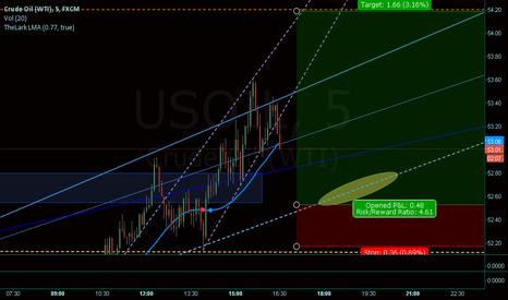 USOIL: Crude Oil - Potential 120 pips+ LONG